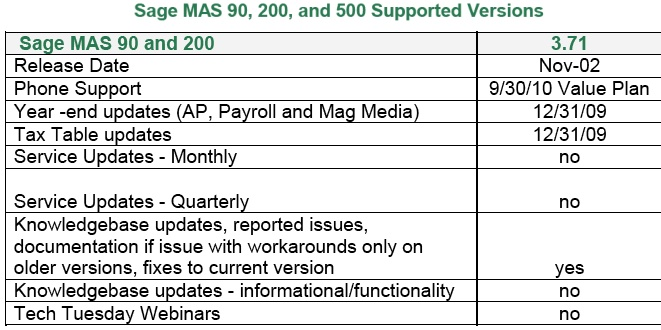 Sage MAS 90 3.71 support date
